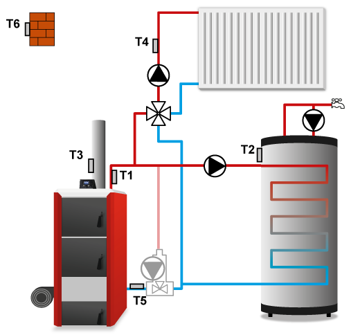Schemat podłączenia sterownika TECH ST-880 z PID