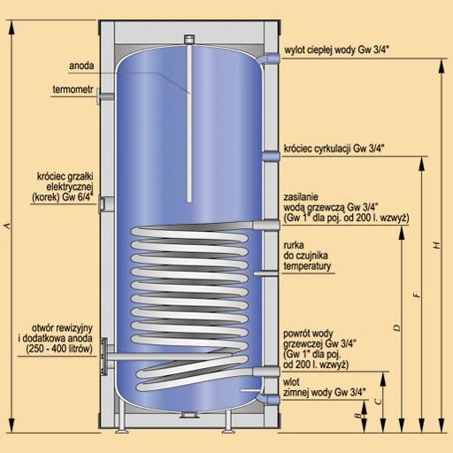Stojący wymiennik c.w.u. z wężownicą spiralną SW Termo Max o pojemności 120 litrów. Doskonale sprawdza się przy współpracy z kotłami elektrycznymi, gazowymi, olejowymi i z kotłami na paliwa stałe