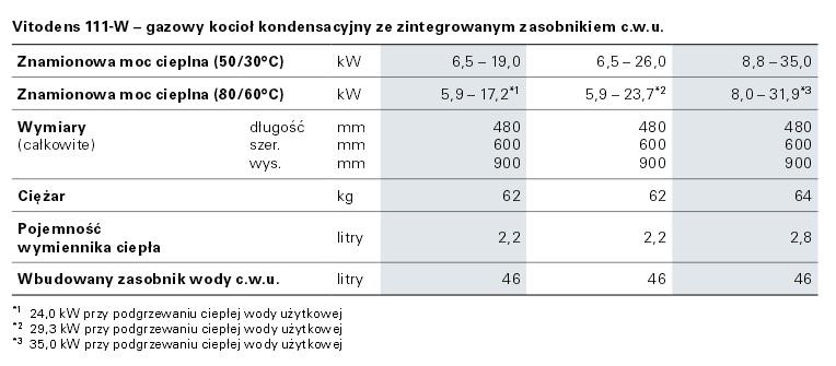 Dane techniczne kondensacyjnego kotła gazowego Vessmann Vitodens 111-W