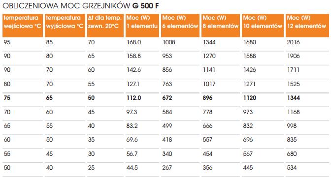 Moc obliczeniowa dla aluminiowych grzejników KFA G 500F