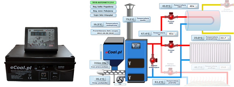 Układ instalacji c.o. z wykorzystaniem sterownika eCoal.pl