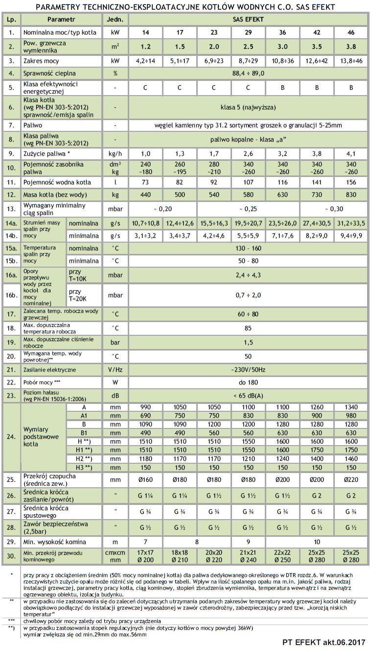 Parametry techniczno-eksploatacyjne kotłów wodnych C.O. Sas Efekt 14, 17, 23, 29, 36, 42, 46 kW