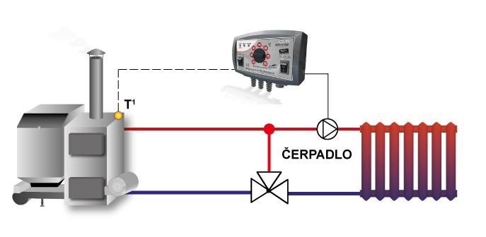 Zadaniem regulatora jest: załączanie pompy, jeśli temperatura uzyska zadaną wartość, oraz wyłączanie jej - jeśli piec wychłodzi się o 2°C poniżej zadanej. Taki tryb pracy zapobiega niepotrzebnemu działaniu pompy, co pozwala zaoszczędzić energię elektryczną oraz przedłuża żywotność pompy i podnosi jej niezawodność.