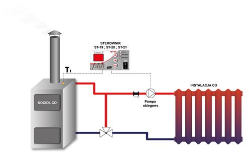 Regulator ST-21 z wyświetlaczem LED przeznaczony jest do sterowania pompą obiegu wody centralnego ogrzewania. Zadaniem regulatora jest załączanie pompy, gdy temperatura uzyska zadaną wartość oraz wyłączanie jej - jeśli kocioł wychłodzi się poniżej zadanej o wartość ustawionej histerezy.