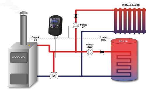 Zadaniem regulatora jest załączanie pompy CO, jeśli temperatura przekroczy progową wartość załączenia, oraz wyłączanie jej jeśli kocioł wychłodzi się (na skutek wygaszenia). Dla drugiej pompy, oprócz temperatury załączenia, użytkownik ustawia temperaturę zadaną, do osiągnięcia której pompa będzie pracować.