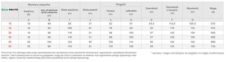 Kocioł Kołton Ecomatix - wymiary, parametry techniczne