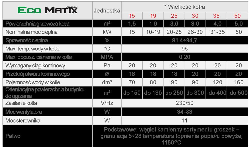 Kocioł Kołton Ecomatix - dane techniczne