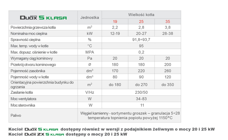 Dane techniczne - kocioł Kołton Duox 5 klasa ecodesign